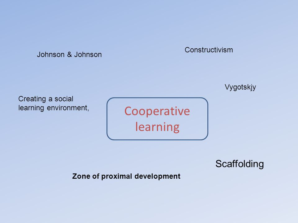 Cooperative learning Johnson & Johnson Constructivism Vygotskjy Zone of proximal development Creating a social learning environment, Scaffolding