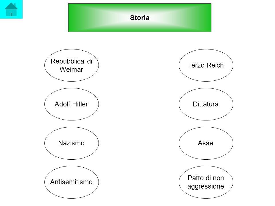 Storia Nazismo Adolf Hitler Repubblica di Weimar Antisemitismo Terzo Reich Dittatura Asse Patto di non aggressione