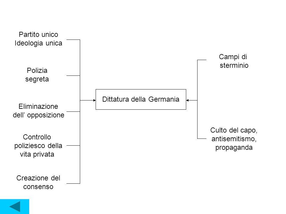 Asse Roma – Berlino (1936) Alleanza tra l' Italia fascista di Mussolini e la Germania nazista di Hitler.