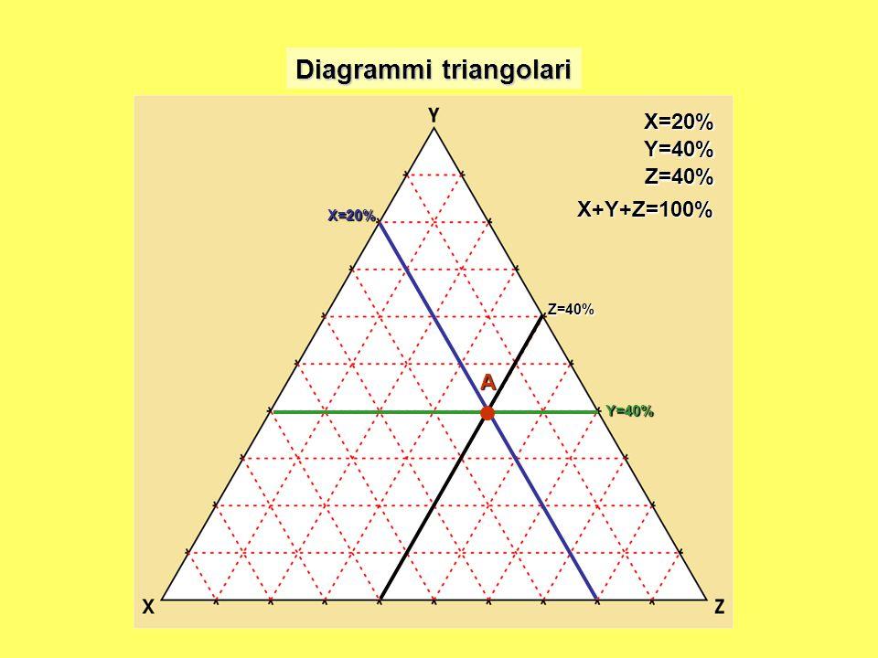 X=20% X=20%Y=40% Z=40% Y=40% Z=40% AX+Y+Z=100%