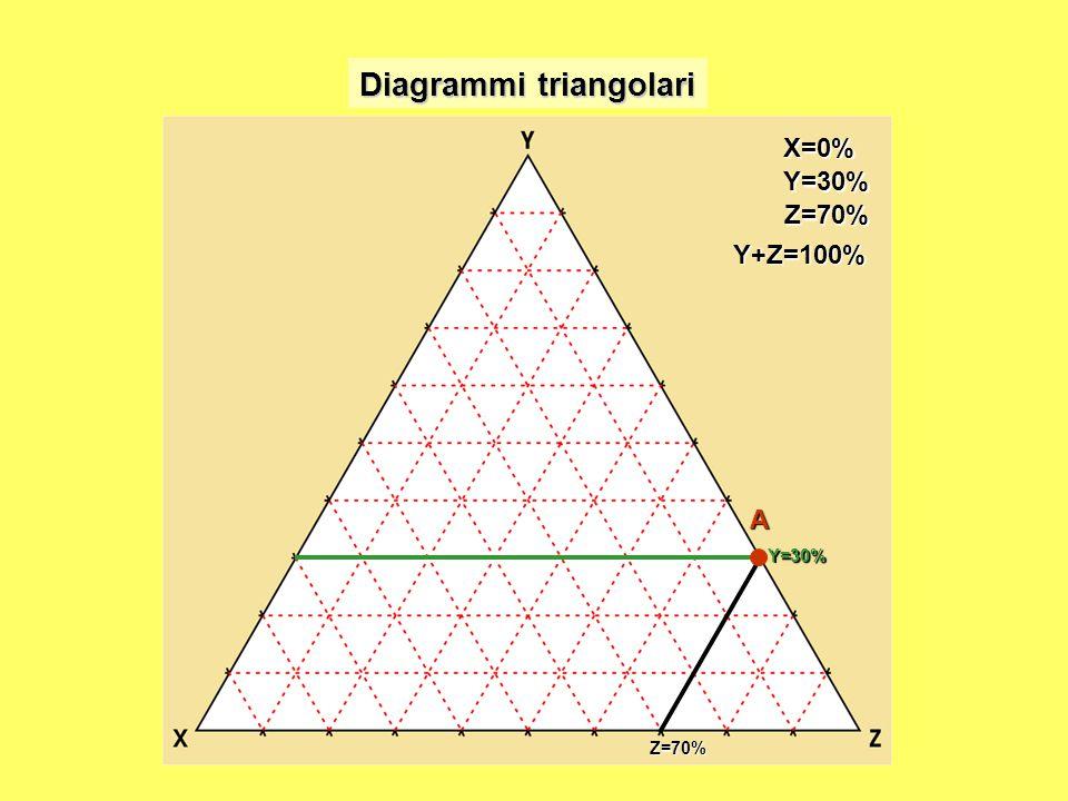 X=0%Y=30% Z=70% Y+Z=100%Y=30% Z=70% A