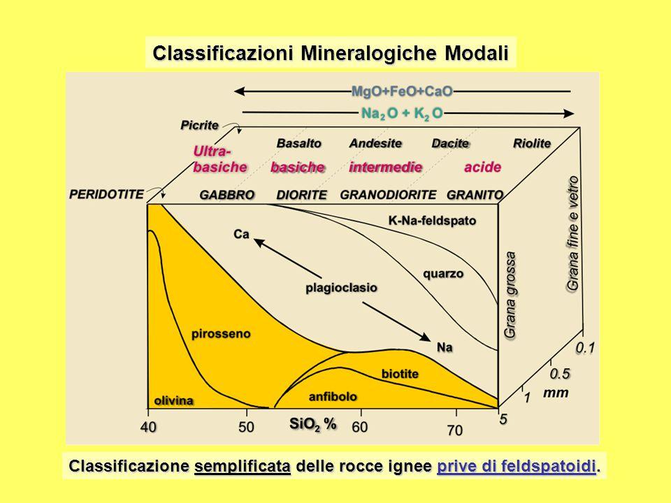 Classificazioni Mineralogiche Modali Classificazione semplificata delle rocce ignee prive di feldspatoidi.