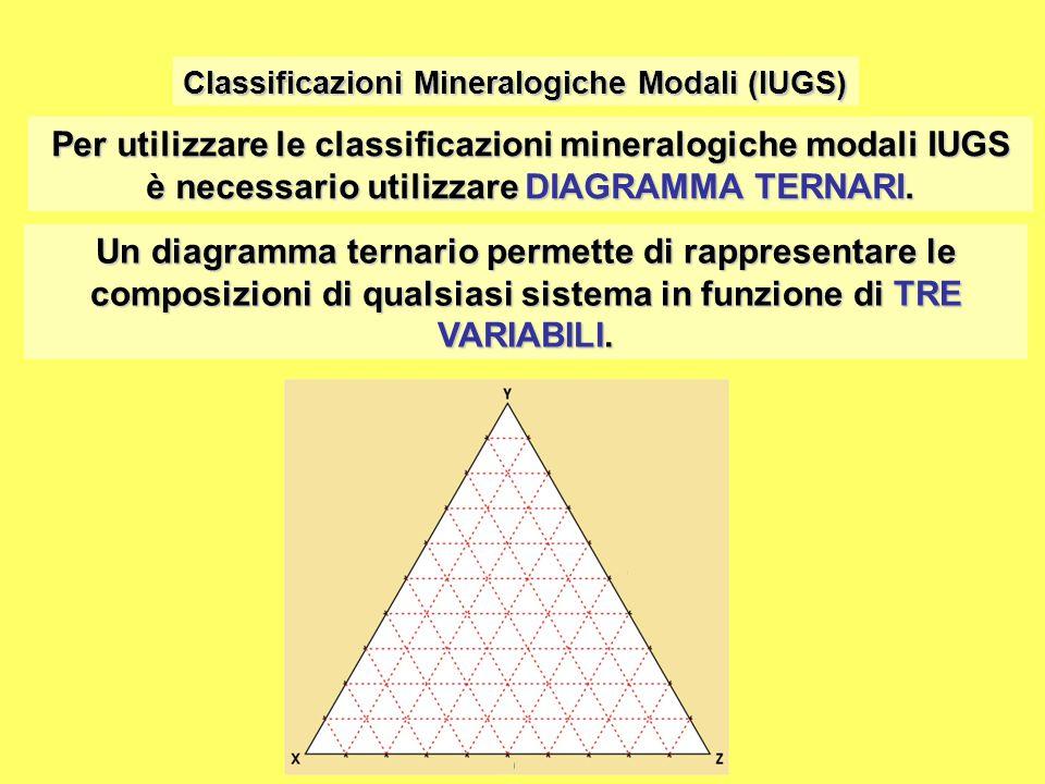 Per utilizzare le classificazioni mineralogiche modali IUGS è necessario utilizzare DIAGRAMMA TERNARI. Classificazioni Mineralogiche Modali (IUGS) Un