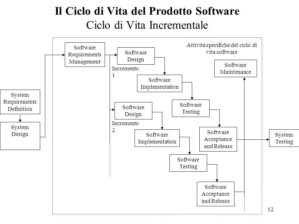 12 Il Ciclo di Vita del Prodotto Software Ciclo di Vita Incrementale System Requirements Definition System Design Attività specifiche del ciclo di vit