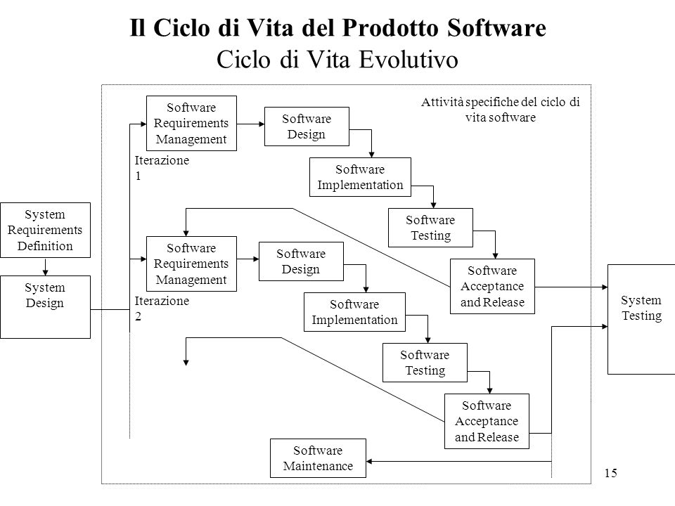 15 Il Ciclo di Vita del Prodotto Software Ciclo di Vita Evolutivo System Requirements Definition System Design Attività specifiche del ciclo di vita software Iterazione 1 Software Requirements Management Software Implementation Software Testing Software Acceptance and Release Software Design Software Implementation Software Testing Software Acceptance and Release System Testing Software Maintenance Iterazione 2 Software Design Software Requirements Management
