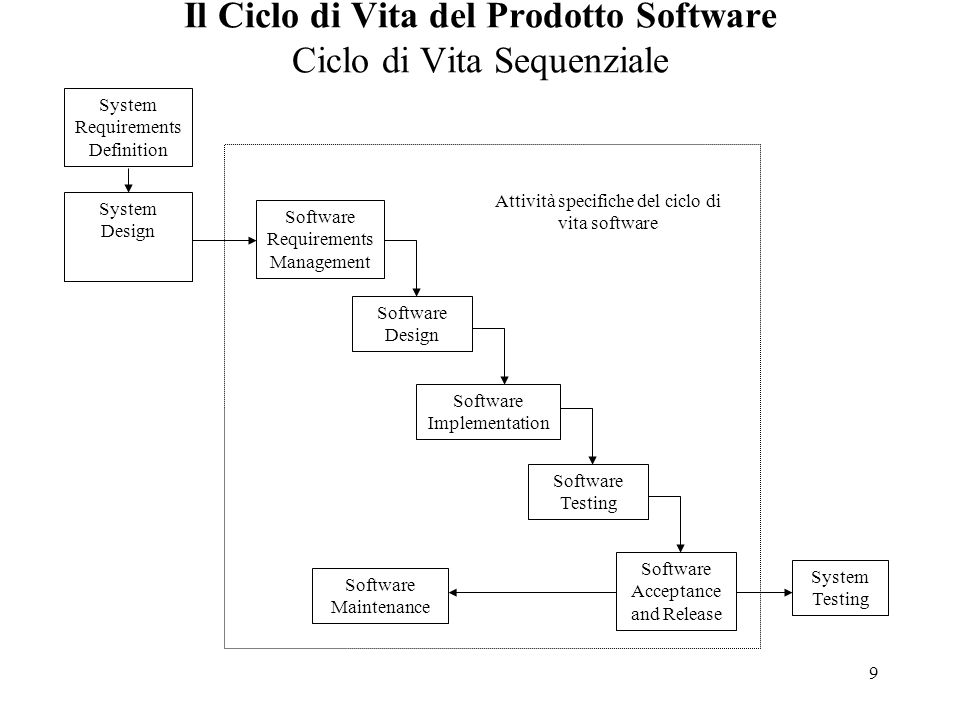 9 Il Ciclo di Vita del Prodotto Software Ciclo di Vita Sequenziale System Requirements Definition System Design Software Requirements Management Software Design Software Implementation Software Testing Software Acceptance and Release System Testing Software Maintenance Attività specifiche del ciclo di vita software