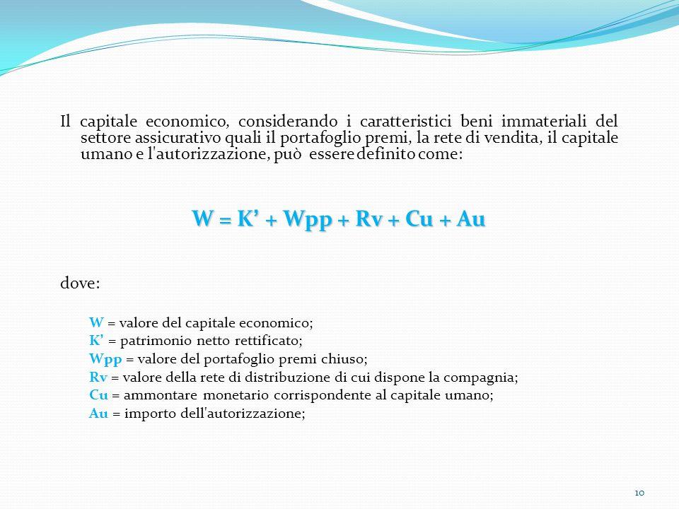 Il capitale economico, considerando i caratteristici beni immateriali del settore assicurativo quali il portafoglio premi, la rete di vendita, il capi