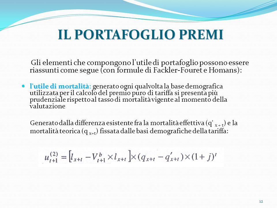 12 Gli elementi che compongono l'utile di portafoglio possono essere riassunti come segue (con formule di Fackler-Fouret e Homans): l'utile di mortali