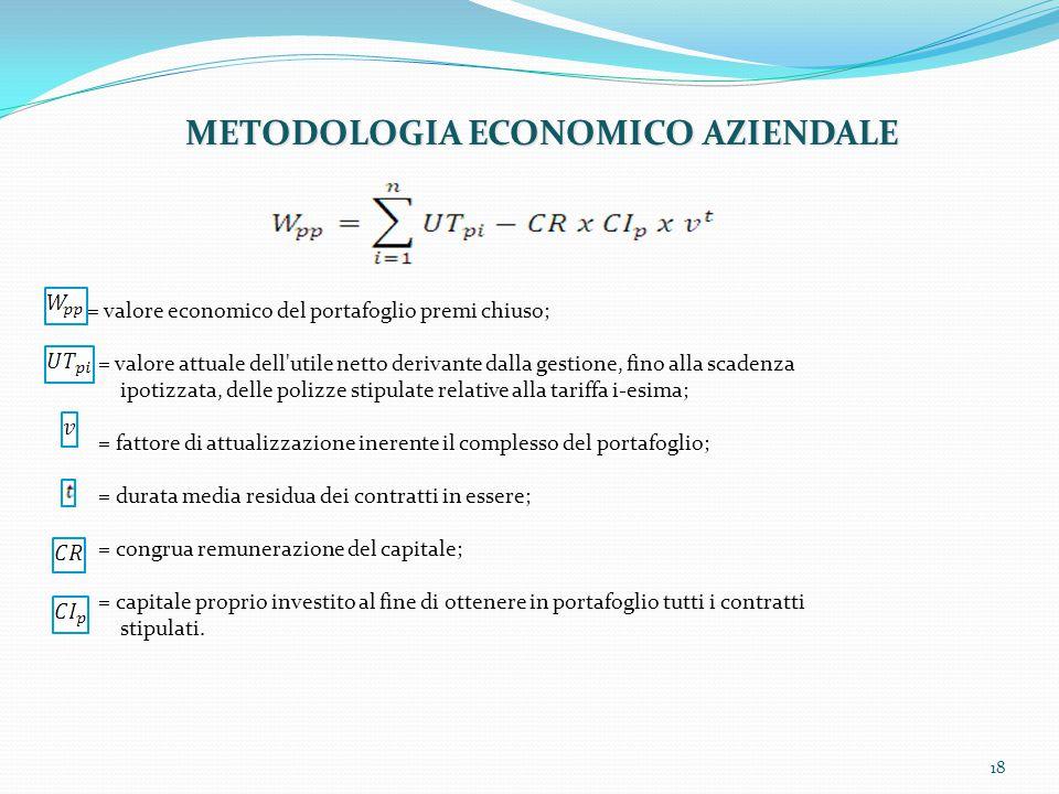 18 METODOLOGIA ECONOMICO AZIENDALE = valore economico del portafoglio premi chiuso; = valore attuale dell'utile netto derivante dalla gestione, fino a