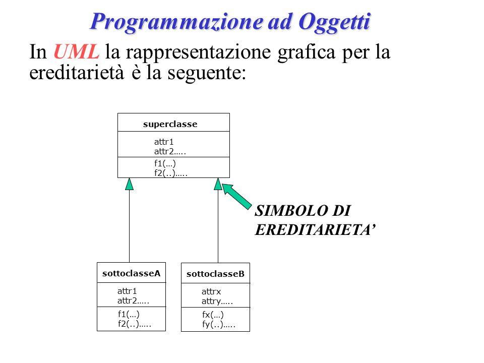 Programmazione ad Oggetti SIMBOLO DI EREDITARIETA' superclasse attr1 attr2…..