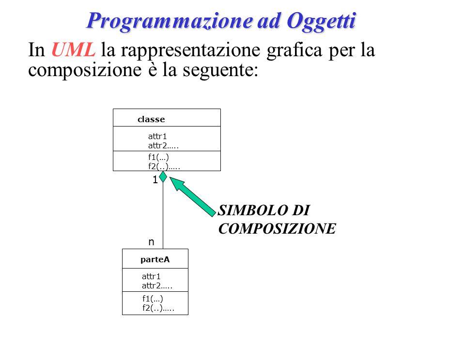 Programmazione ad Oggetti SIMBOLO DI COMPOSIZIONE classe attr1 attr2…..