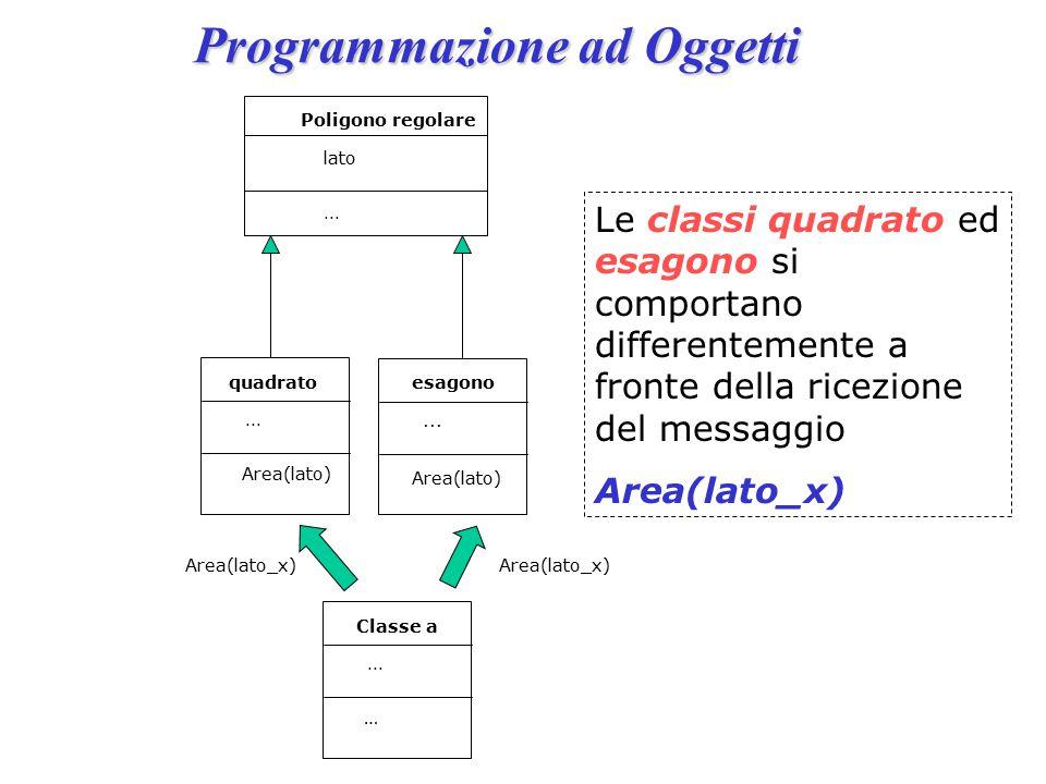 Programmazione ad Oggetti Poligono regolare...lato Classe a …...
