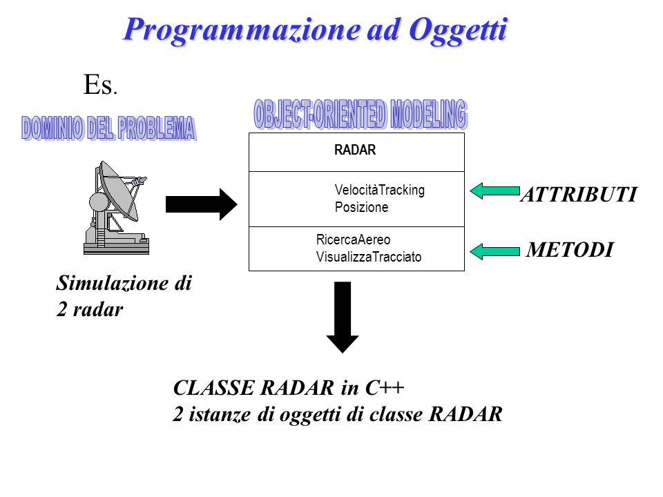 Programmazione ad Oggetti RADAR RicercaAereo VisualizzaTracciato VelocitàTracking Posizione ATTRIBUTI METODI Es.
