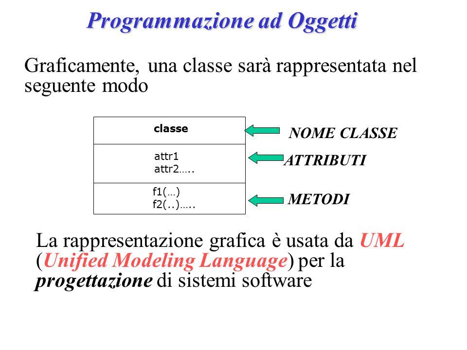 Programmazione ad Oggetti classe attr1 attr2…..ATTRIBUTI METODI f1(…) f2(..)…..