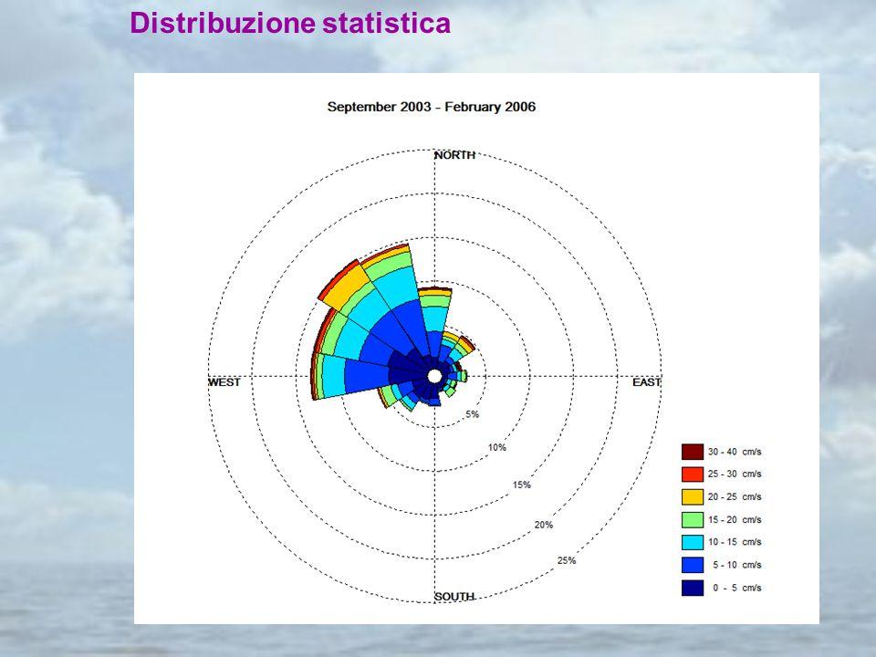 Distribuzione statistica