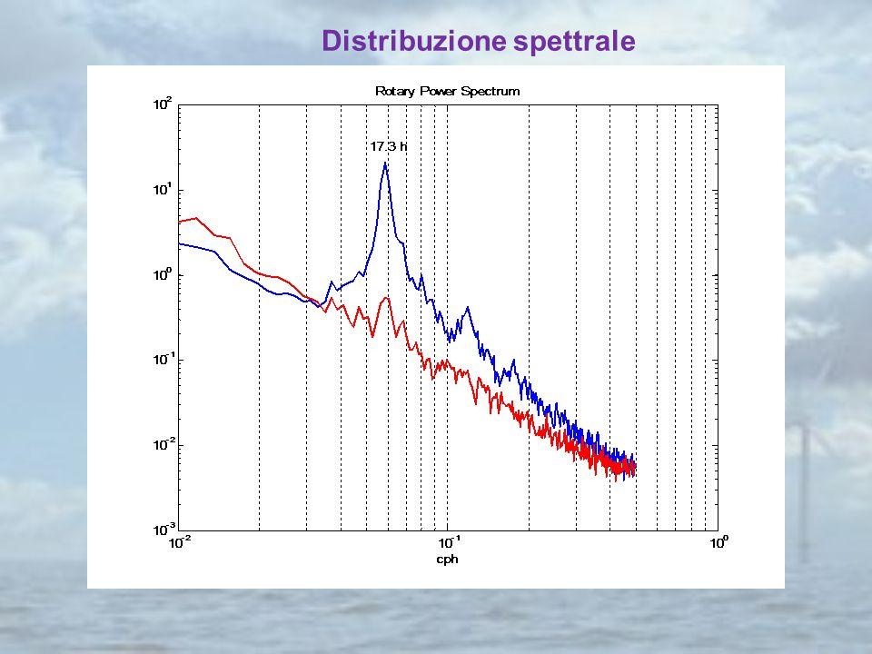Distribuzione spettrale