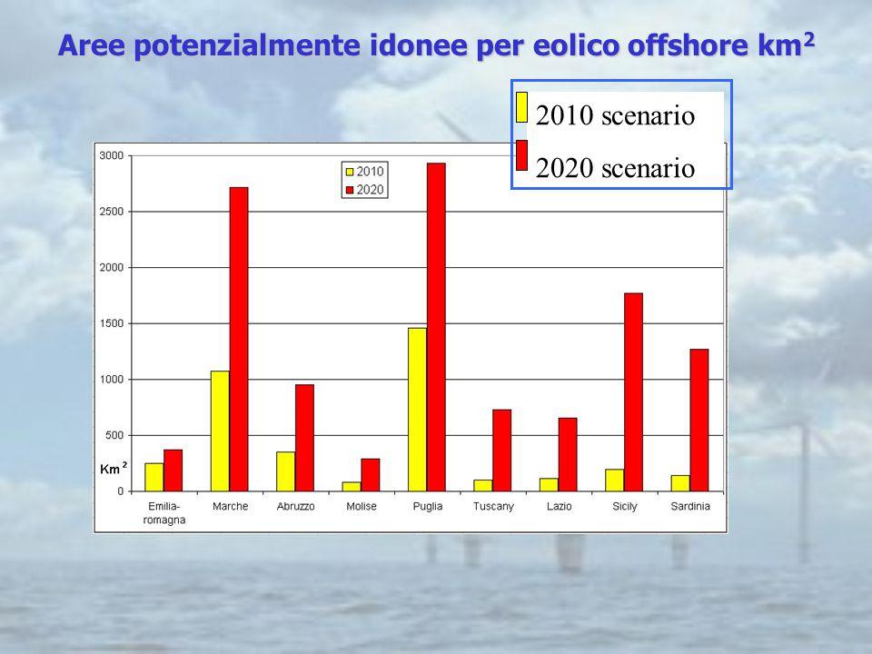 Aree potenzialmente idonee per eolico offshore km 2 2010 scenario 2020 scenario