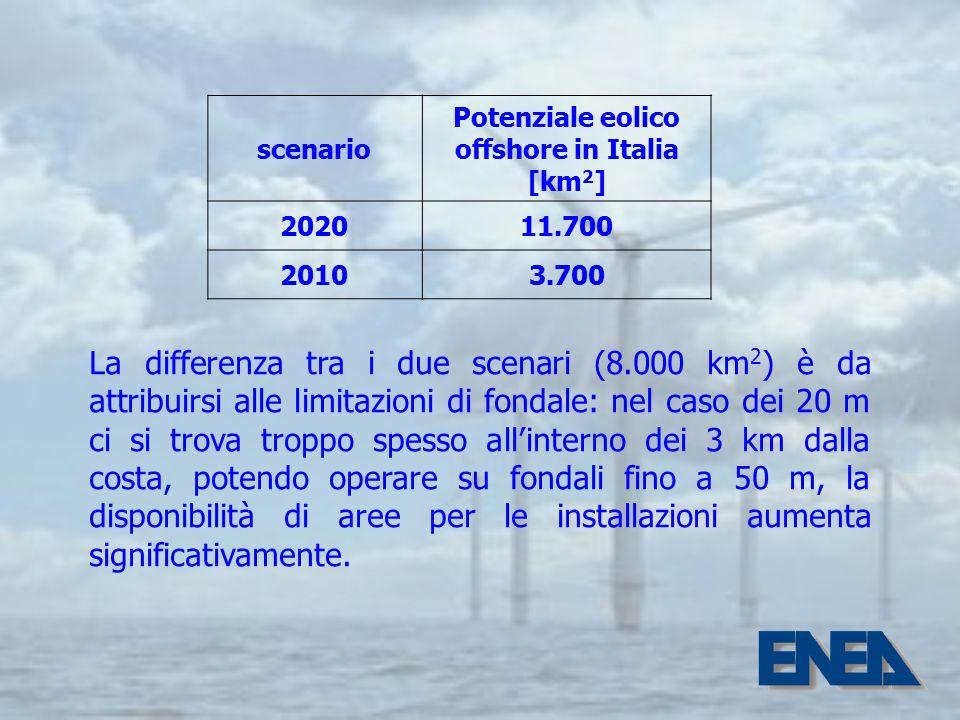 scenario Potenziale eolico offshore in Italia [km 2 ] 202011.700 20103.700 La differenza tra i due scenari (8.000 km 2 ) è da attribuirsi alle limitazioni di fondale: nel caso dei 20 m ci si trova troppo spesso all'interno dei 3 km dalla costa, potendo operare su fondali fino a 50 m, la disponibilità di aree per le installazioni aumenta significativamente.