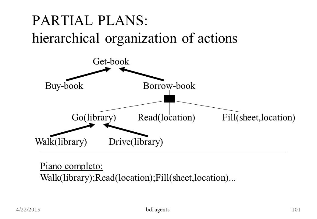 4/22/2015bdi agents101 PARTIAL PLANS: hierarchical organization of actions Get-book Buy-bookBorrow-book Go(library)Read(location)Fill(sheet,location)