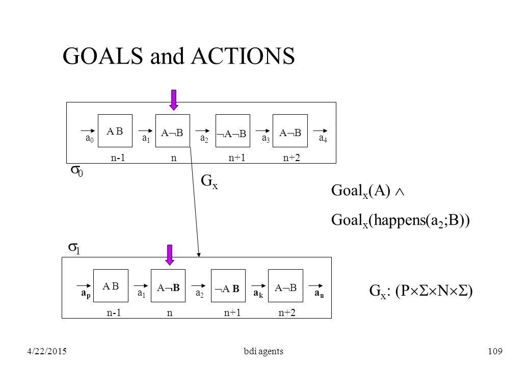 4/22/2015bdi agents109 GOALS and ACTIONS a1a1 a0a0 a2a2 a3a3 a4a4 A B ABAB ABAB ABAB nn-1n+1n+2 a1a1 apap a2a2 akak anan A B ABABABAB nn-1n+1n+2 GxGx  A B G x : (P  N  ) 11 00 Goal x (A)  Goal x (happens(a 2 ;B))