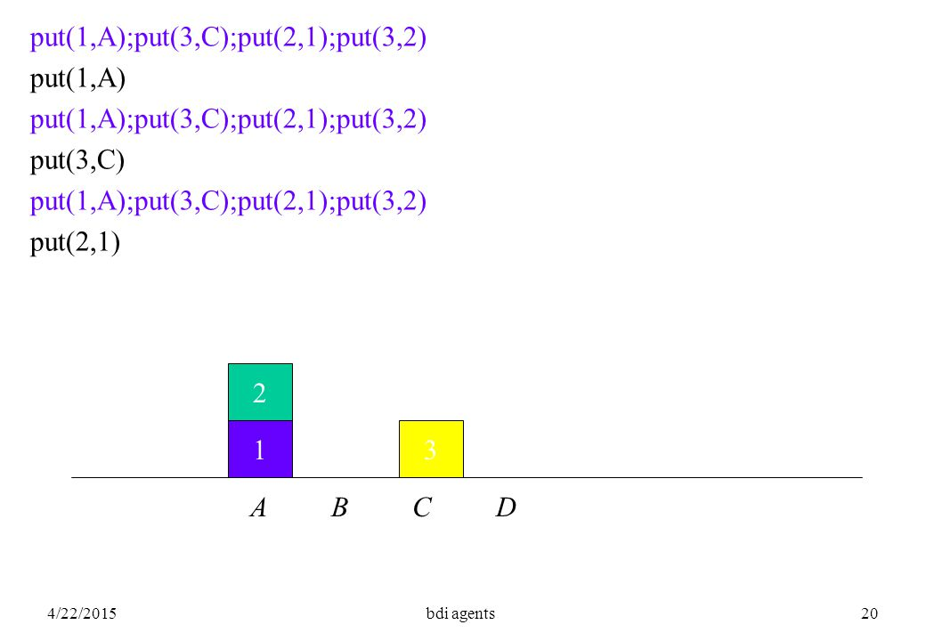 4/22/2015bdi agents20 1 2 3 A B C D put(1,A);put(3,C);put(2,1);put(3,2) put(1,A) put(1,A);put(3,C);put(2,1);put(3,2) put(3,C) put(1,A);put(3,C);put(2,1);put(3,2) put(2,1)