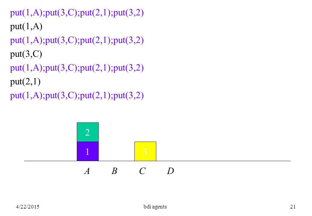 4/22/2015bdi agents21 1 2 3 A B C D put(1,A);put(3,C);put(2,1);put(3,2) put(1,A) put(1,A);put(3,C);put(2,1);put(3,2) put(3,C) put(1,A);put(3,C);put(2,1);put(3,2) put(2,1) put(1,A);put(3,C);put(2,1);put(3,2)
