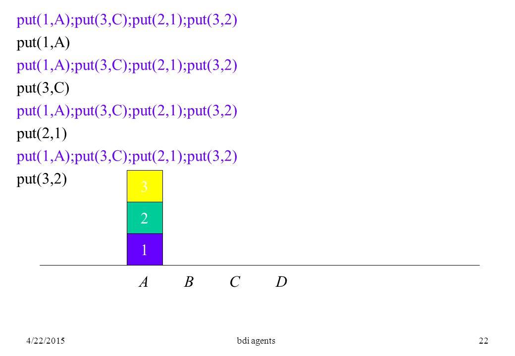 4/22/2015bdi agents22 1 2 3 A B C D put(1,A);put(3,C);put(2,1);put(3,2) put(1,A) put(1,A);put(3,C);put(2,1);put(3,2) put(3,C) put(1,A);put(3,C);put(2,1);put(3,2) put(2,1) put(1,A);put(3,C);put(2,1);put(3,2) put(3,2)