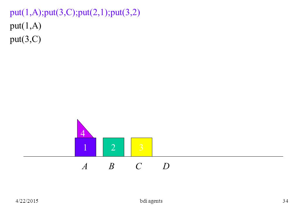 4/22/2015bdi agents34 123 4 put(1,A);put(3,C);put(2,1);put(3,2) put(1,A) put(3,C) A B C D