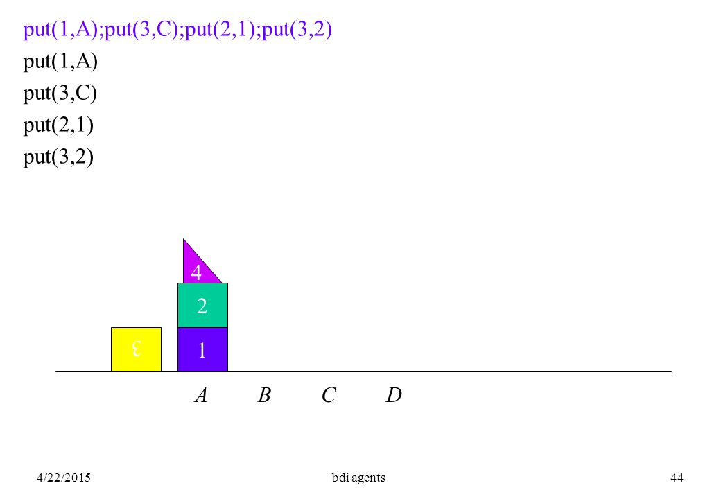 4/22/2015bdi agents44 1 2 3 put(1,A);put(3,C);put(2,1);put(3,2) put(1,A) put(3,C) put(2,1) put(3,2) A B C D 4