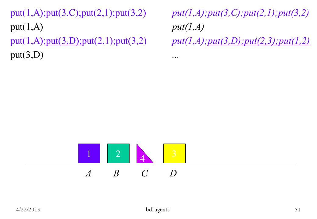 4/22/2015bdi agents51 123 4 put(1,A);put(3,C);put(2,1);put(3,2) put(1,A) put(1,A);put(3,D);put(2,1);put(3,2) put(3,D) A B C D put(1,A);put(3,C);put(2,1);put(3,2) put(1,A) put(1,A);put(3,D);put(2,3);put(1,2)...