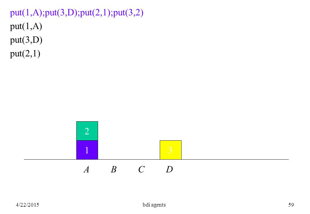 4/22/2015bdi agents59 1 2 A B C D 3 put(1,A);put(3,D);put(2,1);put(3,2) put(1,A) put(3,D) put(2,1)
