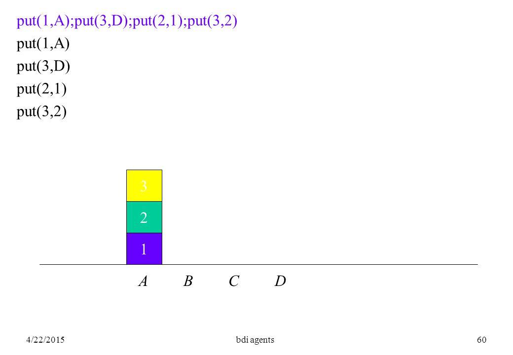 4/22/2015bdi agents60 1 2 3 put(1,A);put(3,D);put(2,1);put(3,2) put(1,A) put(3,D) put(2,1) put(3,2) A B C D