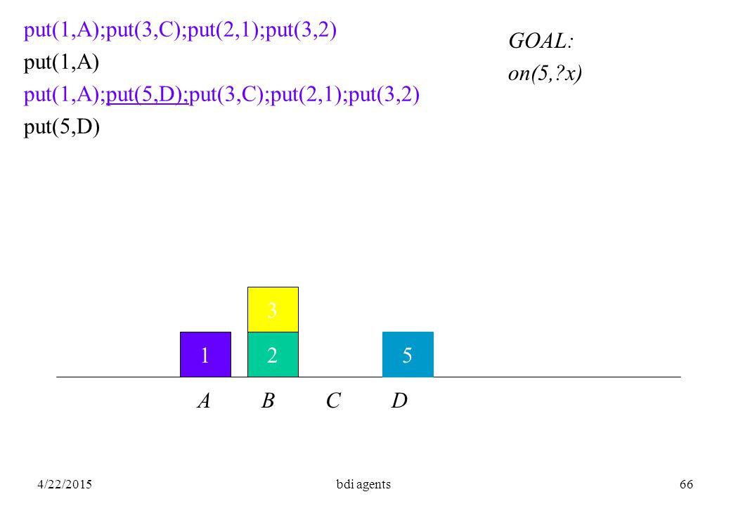 4/22/2015bdi agents66 12 3 put(1,A);put(3,C);put(2,1);put(3,2) put(1,A) put(1,A);put(5,D);put(3,C);put(2,1);put(3,2) put(5,D) A B C D GOAL: on(5, x) 5