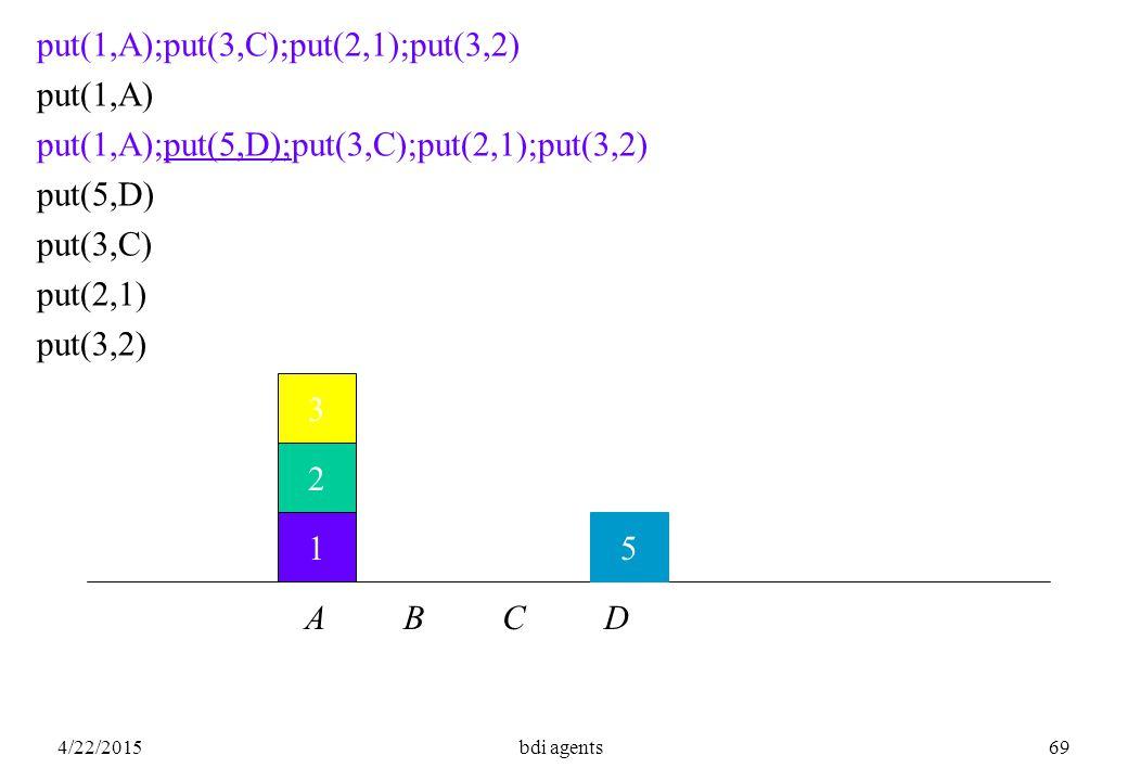 4/22/2015bdi agents69 1 2 3 put(1,A);put(3,C);put(2,1);put(3,2) put(1,A) put(1,A);put(5,D);put(3,C);put(2,1);put(3,2) put(5,D) put(3,C) put(2,1) put(3,2) A B C D 5