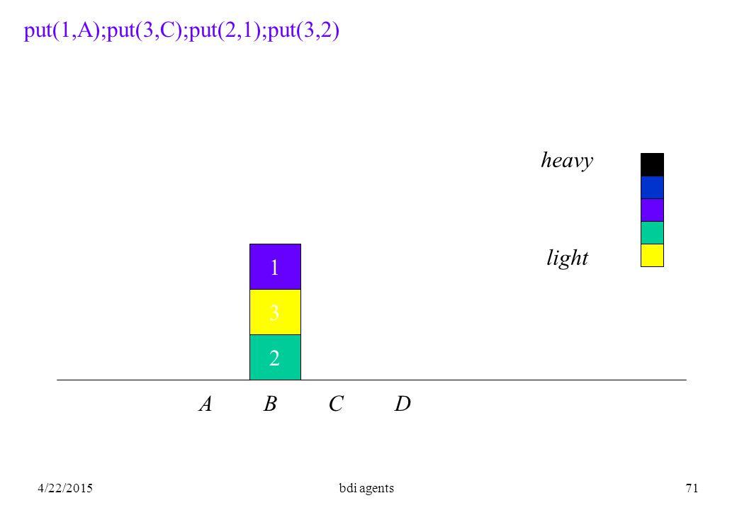 4/22/2015bdi agents71 1 2 3 put(1,A);put(3,C);put(2,1);put(3,2) A B C D heavy light