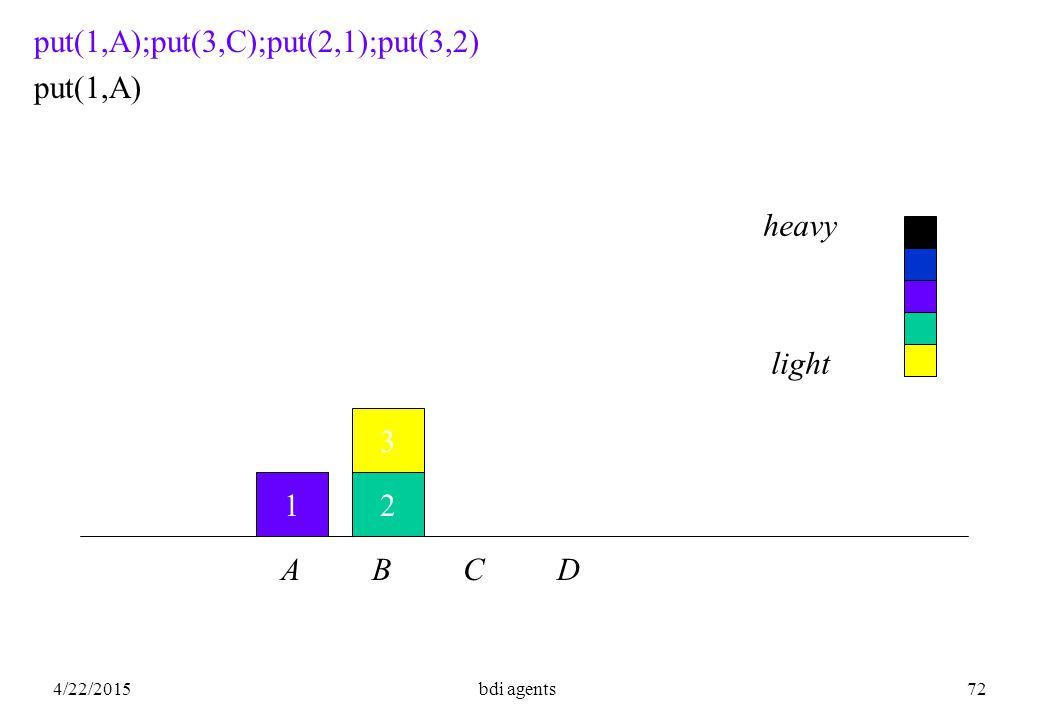 4/22/2015bdi agents72 12 3 put(1,A);put(3,C);put(2,1);put(3,2) put(1,A) A B C D heavy light