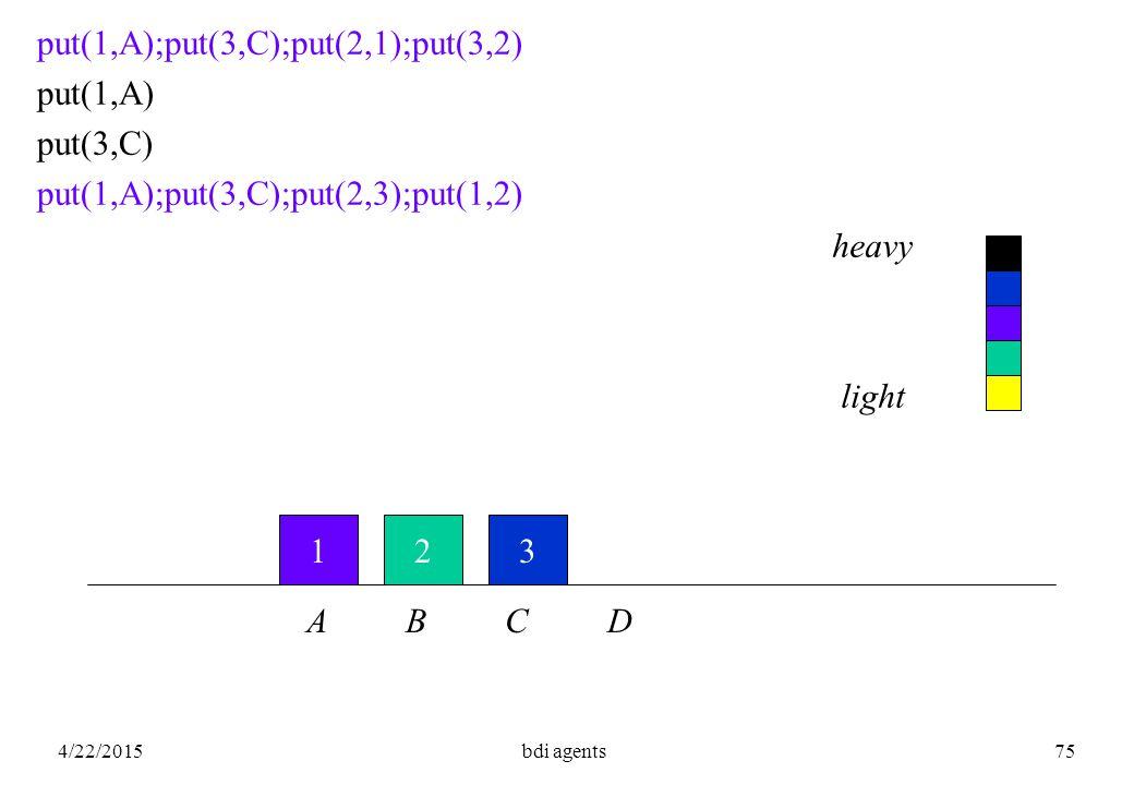 4/22/2015bdi agents75 123 put(1,A);put(3,C);put(2,1);put(3,2) put(1,A) put(3,C) put(1,A);put(3,C);put(2,3);put(1,2) A B C D heavy light