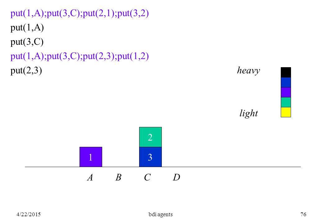 4/22/2015bdi agents76 1 2 3 put(1,A);put(3,C);put(2,1);put(3,2) put(1,A) put(3,C) put(1,A);put(3,C);put(2,3);put(1,2) put(2,3) A B C D heavy light