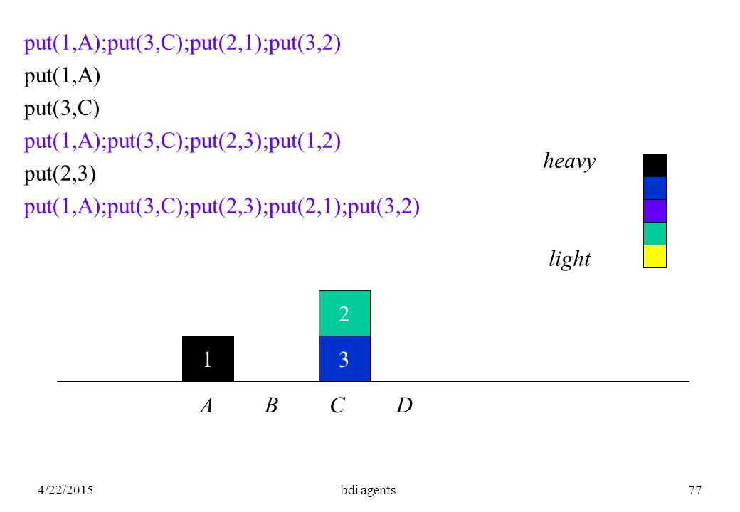 4/22/2015bdi agents77 1 2 3 put(1,A);put(3,C);put(2,1);put(3,2) put(1,A) put(3,C) put(1,A);put(3,C);put(2,3);put(1,2) put(2,3) put(1,A);put(3,C);put(2,3);put(2,1);put(3,2) A B C D heavy light