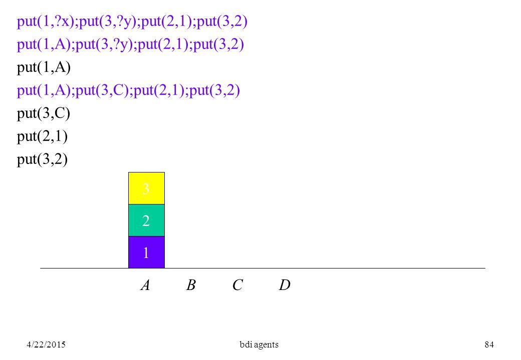 4/22/2015bdi agents84 1 2 3 A B C D put(1, x);put(3, y);put(2,1);put(3,2) put(1,A);put(3, y);put(2,1);put(3,2) put(1,A) put(1,A);put(3,C);put(2,1);put(3,2) put(3,C) put(2,1) put(3,2)