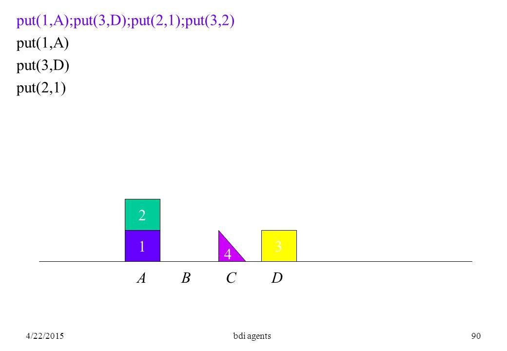 4/22/2015bdi agents90 1 2 put(1,A);put(3,D);put(2,1);put(3,2) put(1,A) put(3,D) put(2,1) A B C D 3 4