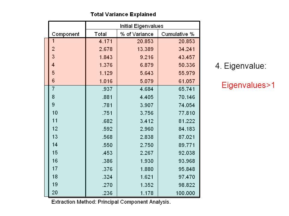 4. Eigenvalue: Eigenvalues>1