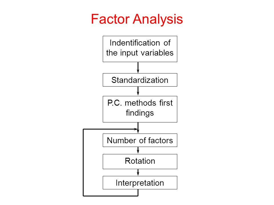 Indentification of the input variables Standardization P.C.