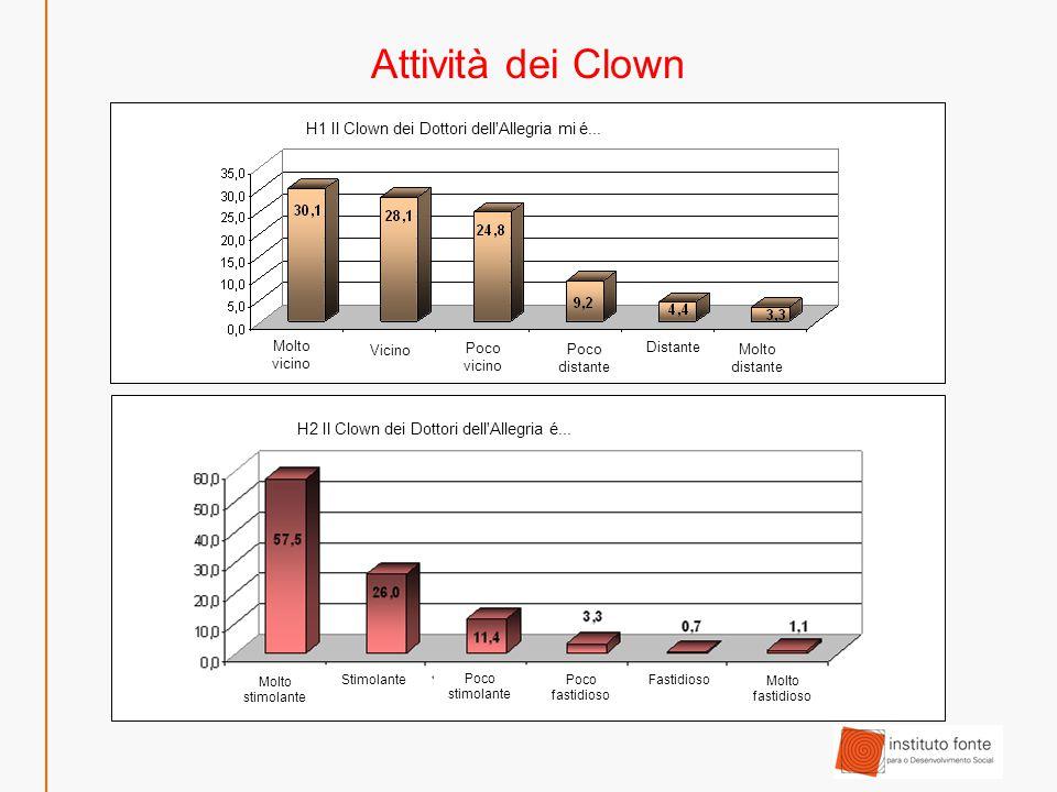 Attività dei Clown H1 Il Clown dei Dottori dell Allegria mi é...