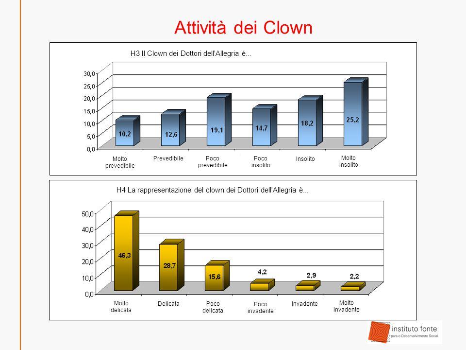 Attività dei Clown H5 La rappresentazione del Clown dei Dottori dell Allegria è...