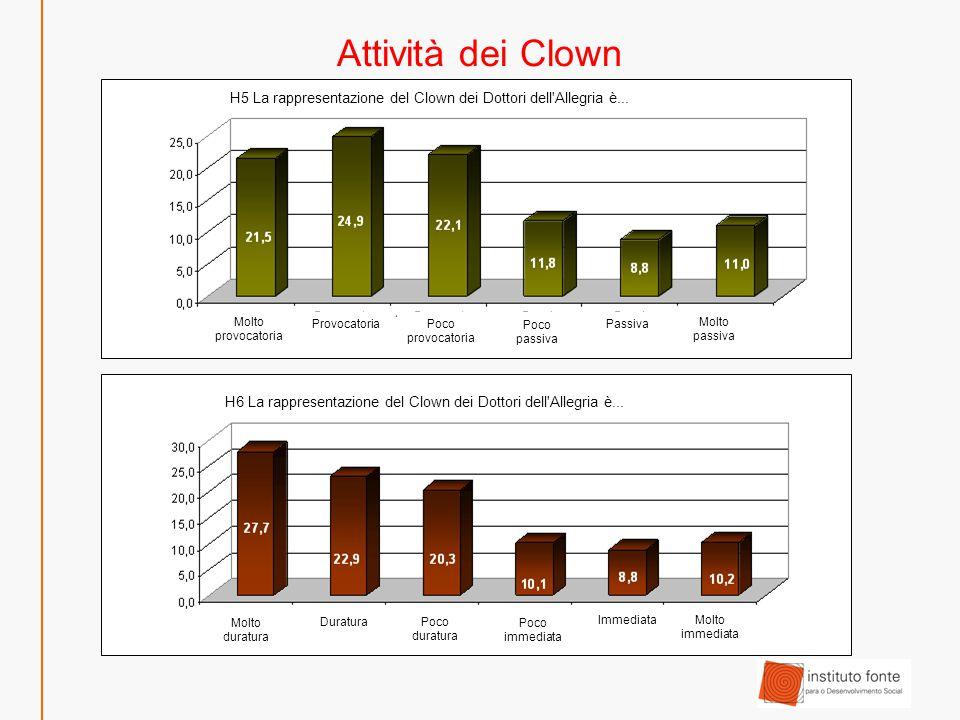 Attività dei Clown Molto bellaBella Poco bella Brutta Poco brutta Molto brutta H7 La rappresentazione del Clown dei Dottori dell Allegria è...