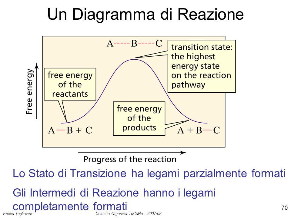 Emilio Tagliavini Chimica Organica TeCoRe - 2007/08 70 Un Diagramma di Reazione Lo Stato di Transizione ha legami parzialmente formati Gli Intermedi d
