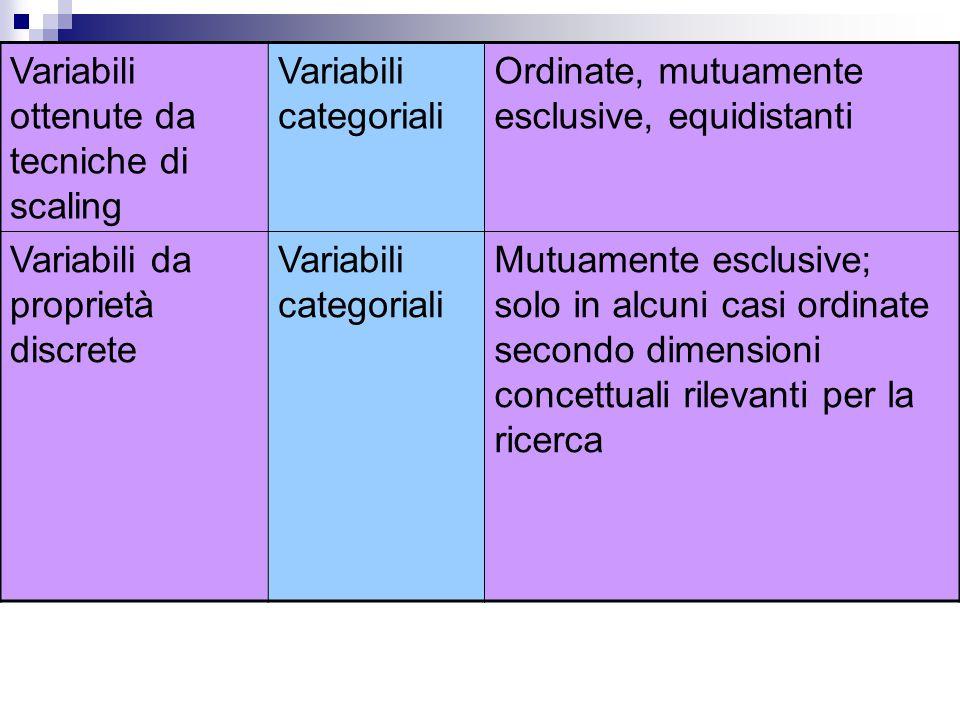 Variabili ottenute da tecniche di scaling Variabili categoriali Ordinate, mutuamente esclusive, equidistanti Variabili da proprietà discrete Variabili
