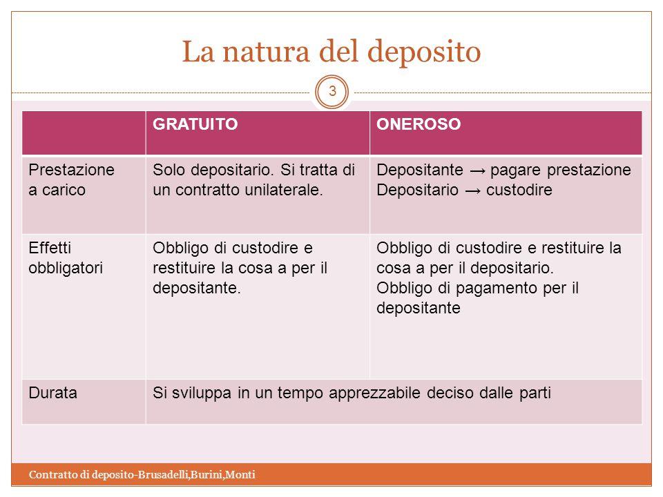 La natura del deposito Contratto di deposito-Brusadelli,Burini,Monti 3 GRATUITOONEROSO Prestazione a carico Solo depositario.