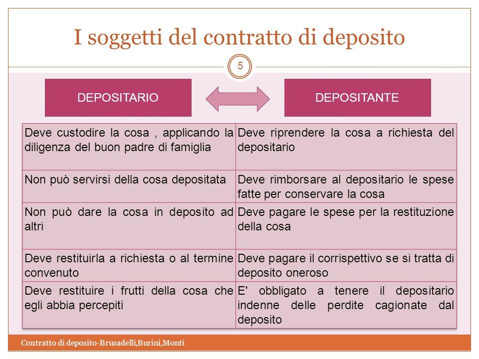 I soggetti del contratto di deposito Contratto di deposito-Brusadelli,Burini,Monti 5 DEPOSITARIODEPOSITANTE